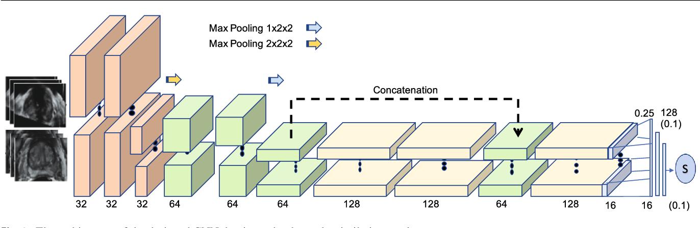 Figure 1 for Learning Deep Similarity Metric for 3D MR-TRUS Registration