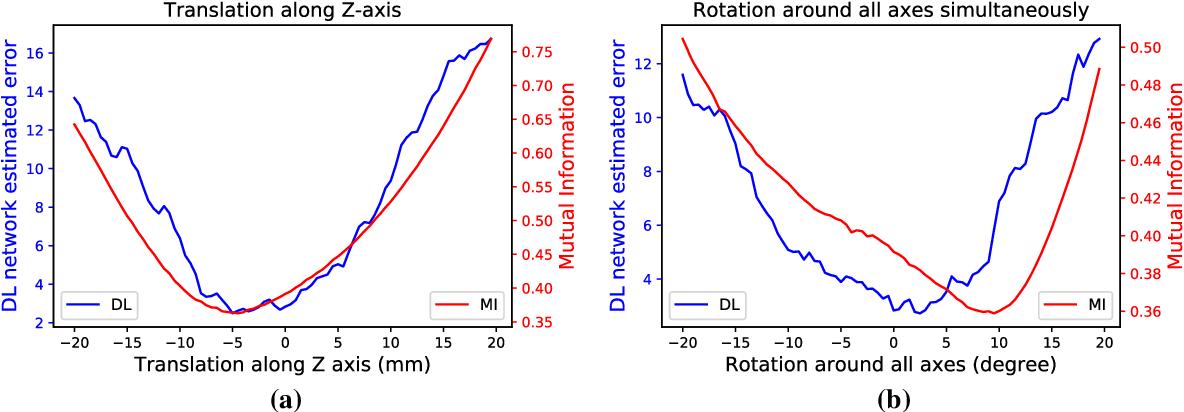 Figure 4 for Learning Deep Similarity Metric for 3D MR-TRUS Registration