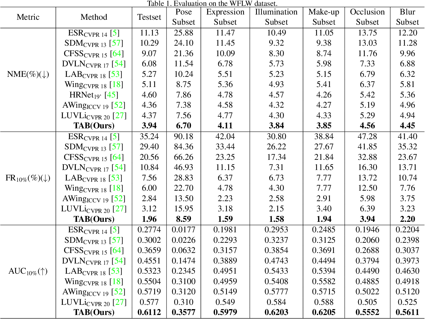 Figure 2 for Think about boundary: Fusing multi-level boundary information for landmark heatmap regression