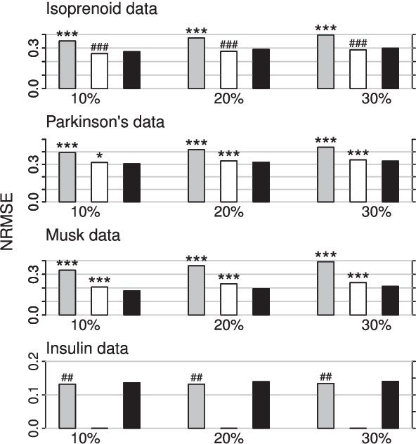 Figure 1 for MissForest - nonparametric missing value imputation for mixed-type data