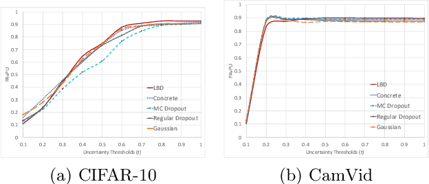 Figure 3 for Learnable Bernoulli Dropout for Bayesian Deep Learning