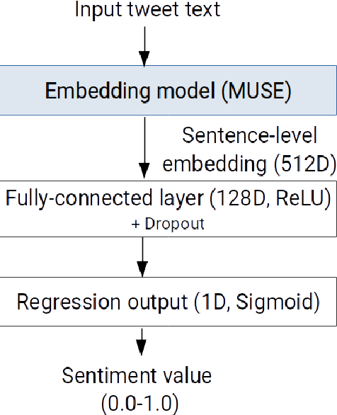 Figure 2 for Cross-language sentiment analysis of European Twitter messages duringthe COVID-19 pandemic