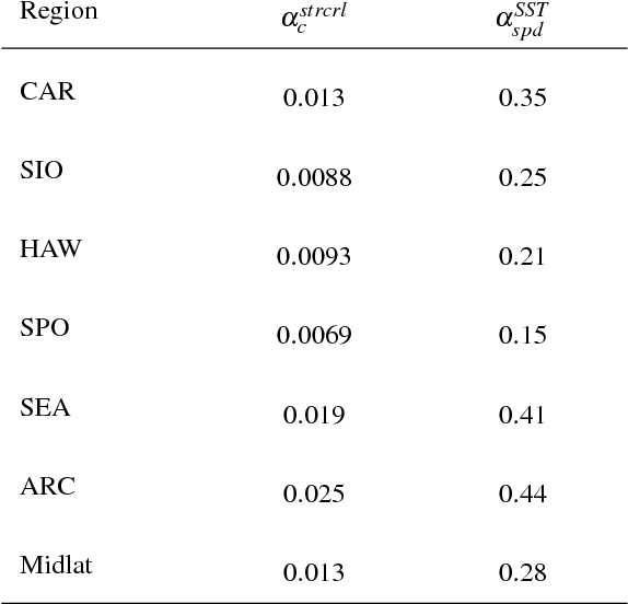 TABLE 2. Coupling coefficients of surface stress curl perturbation to the crosswind SST gradient anomalies αstrcrlc ( N m−2 per ◦C ) and wind speed perturbation to SST anomalies αSSTspd ( m s−1 per ◦C ) .