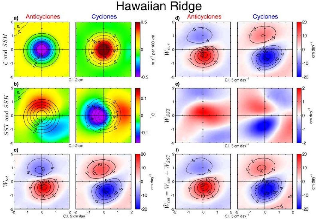 FIG. 15. Same as Fig. 13, except for the Hawaiian Ridge region (HAW) defined as 15◦N−25◦N and 180◦E− 220◦E. Note the different colorbar scale for panel e compared with panels c, d and f.
