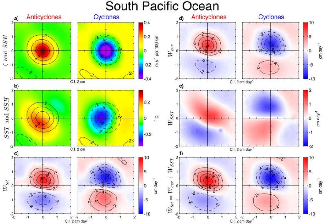 FIG. 16. Same as Fig. 13, except for the South Pacific Ocean region (SPO), defined as 15◦S− 25◦S and 200◦E−250◦E. Note the different colorbar scale for panel e compared with panels c, d and f.