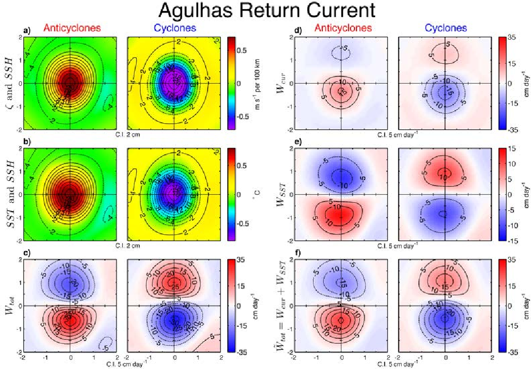 FIG. 18. Same as Fig. 13, except for the Agulhas Return Current region (ARC), defined as 40◦S−50◦S and 20◦E−120◦E. Note the different colorbar scale for panel e compared with panels c, d and f.