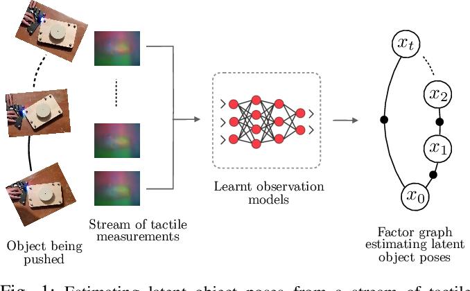 Figure 1 for Learning Tactile Models for Factor Graph-based State Estimation