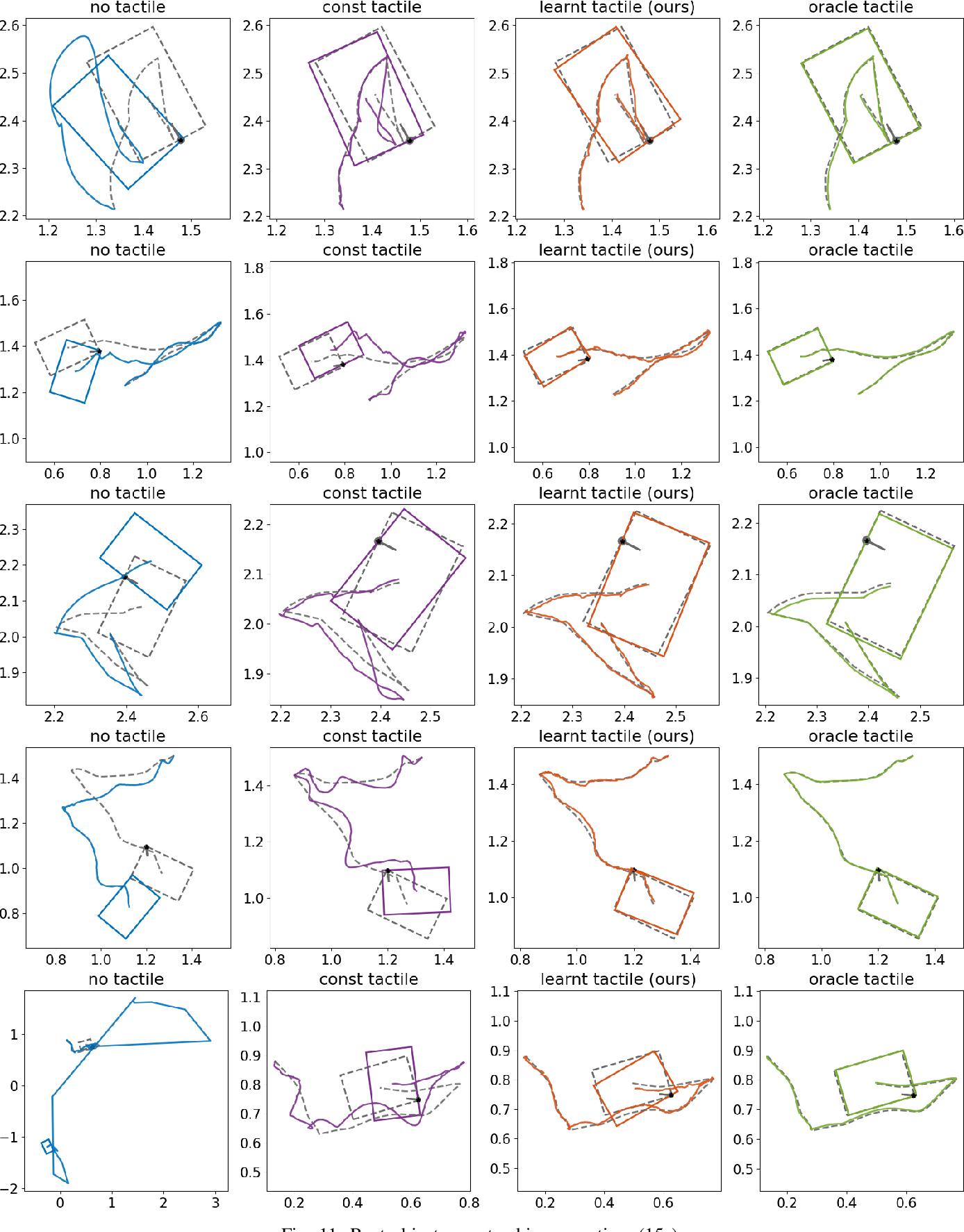 Figure 3 for Learning Tactile Models for Factor Graph-based State Estimation