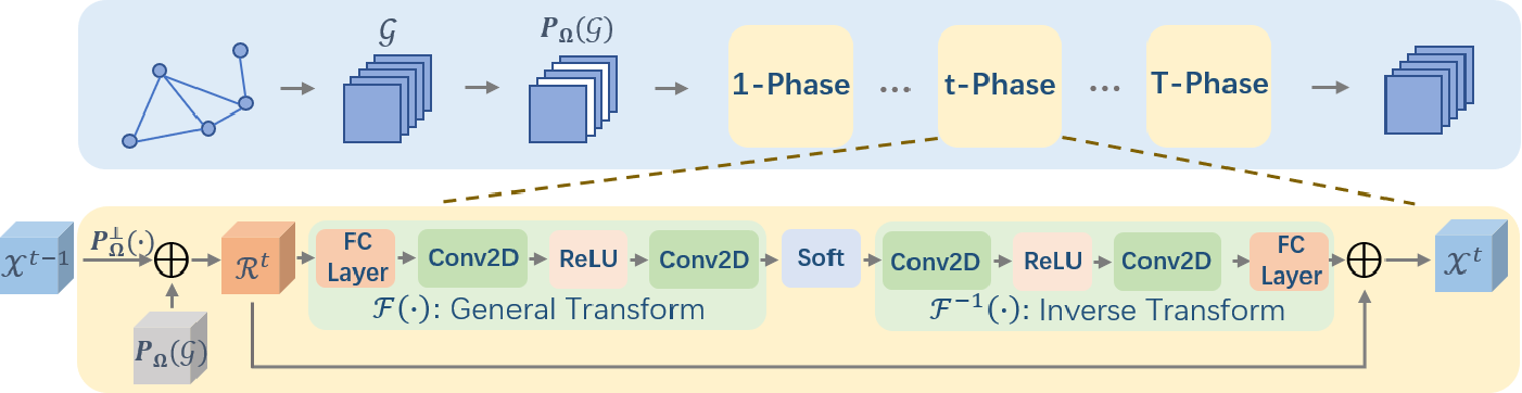 Figure 2 for Convolutional Graph-Tensor Net for Graph Data Completion