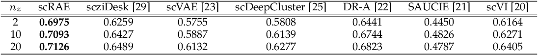 Figure 3 for ScRAE: Deterministic Regularized Autoencoders with Flexible Priors for Clustering Single-cell Gene Expression Data