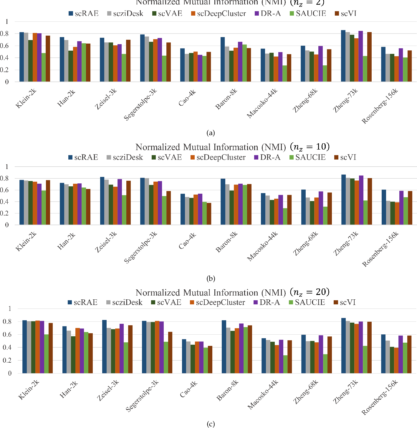 Figure 4 for ScRAE: Deterministic Regularized Autoencoders with Flexible Priors for Clustering Single-cell Gene Expression Data