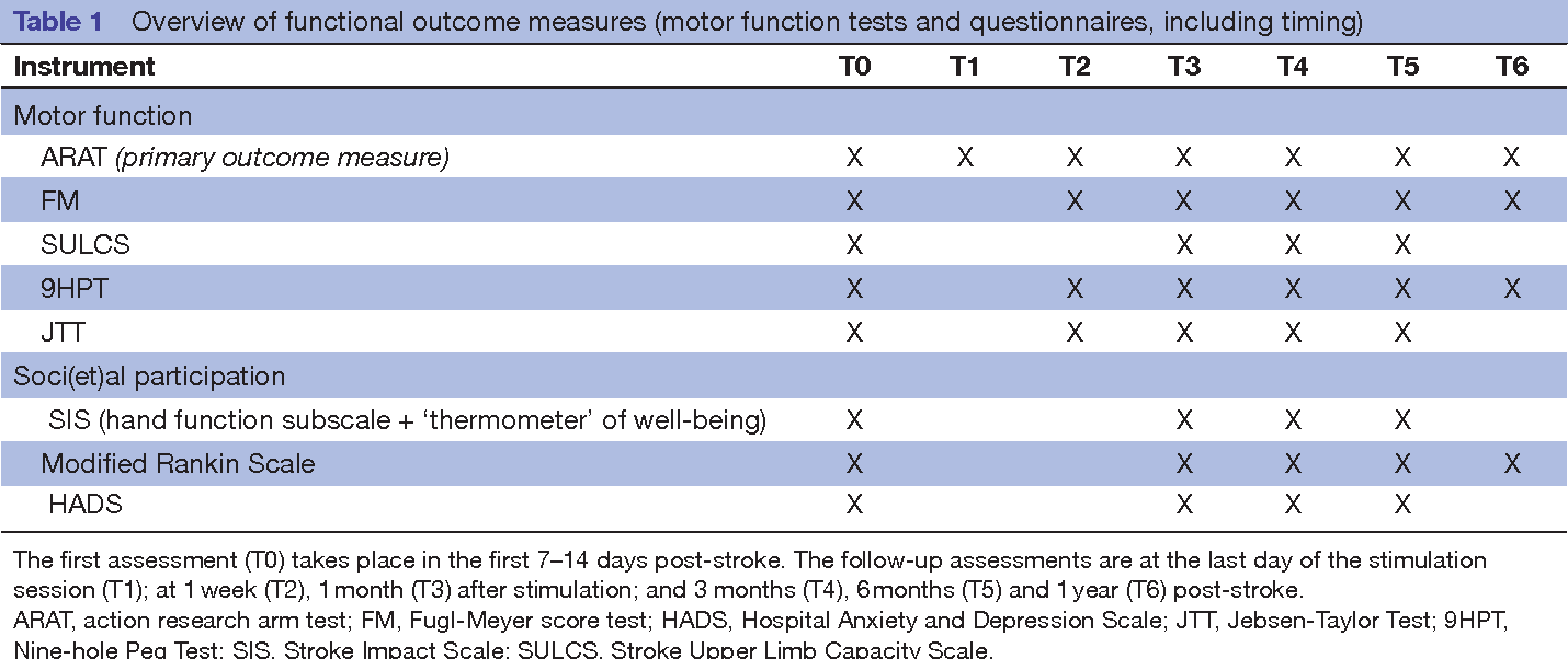 Table 1 from Brain stimulation for arm recovery after stroke