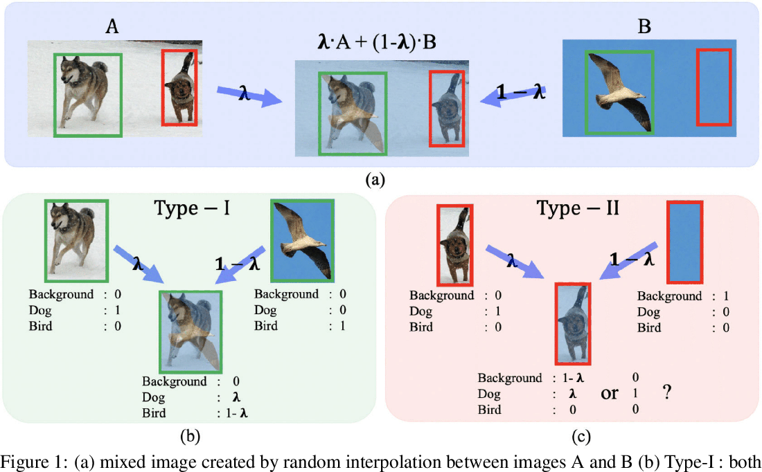 Figure 1 for Interpolation-based semi-supervised learning for object detection
