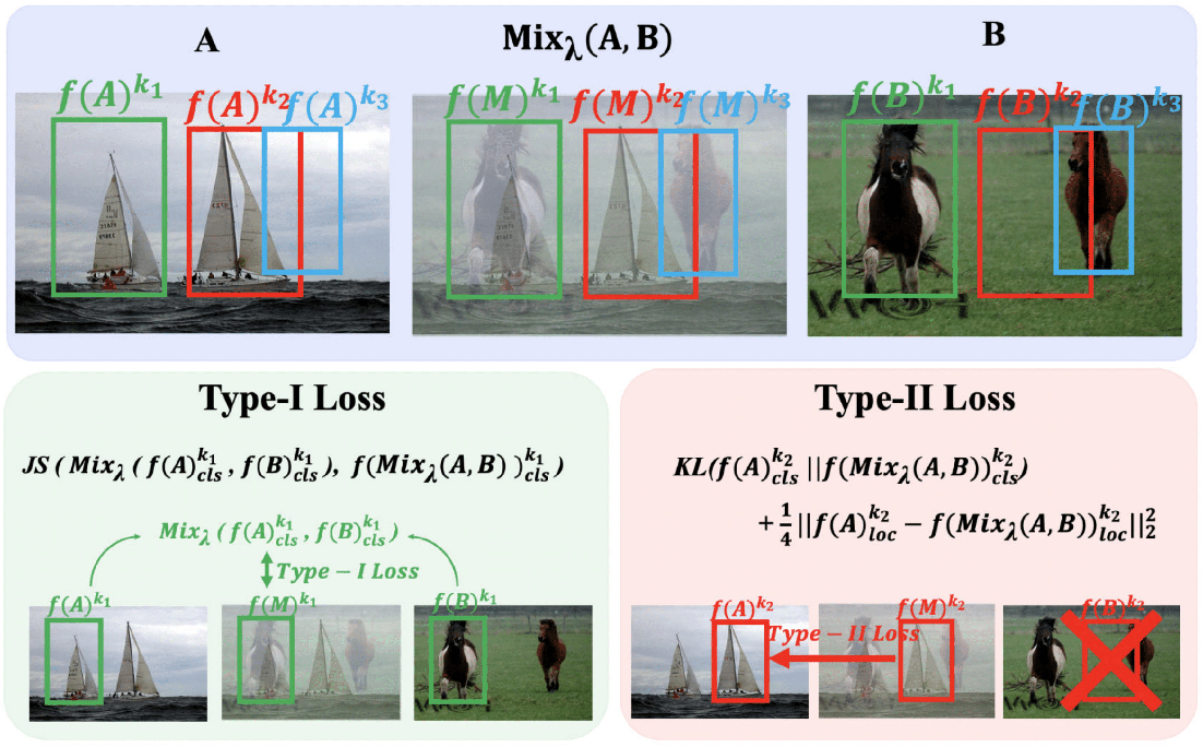 Figure 3 for Interpolation-based semi-supervised learning for object detection