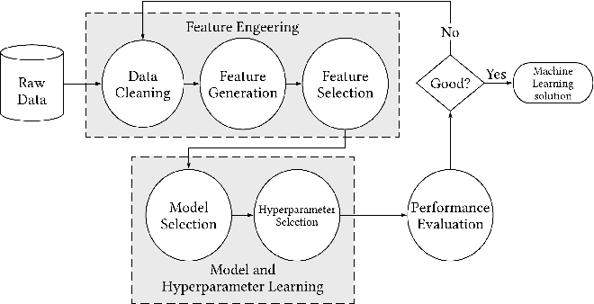 Figure 1 for Techniques for Automated Machine Learning