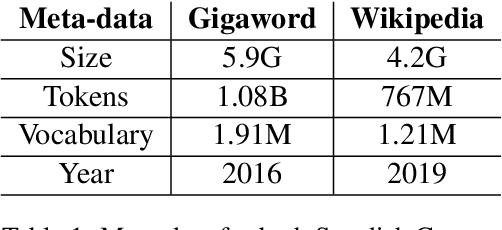 Figure 1 for Corpora Compared: The Case of the Swedish Gigaword & Wikipedia Corpora