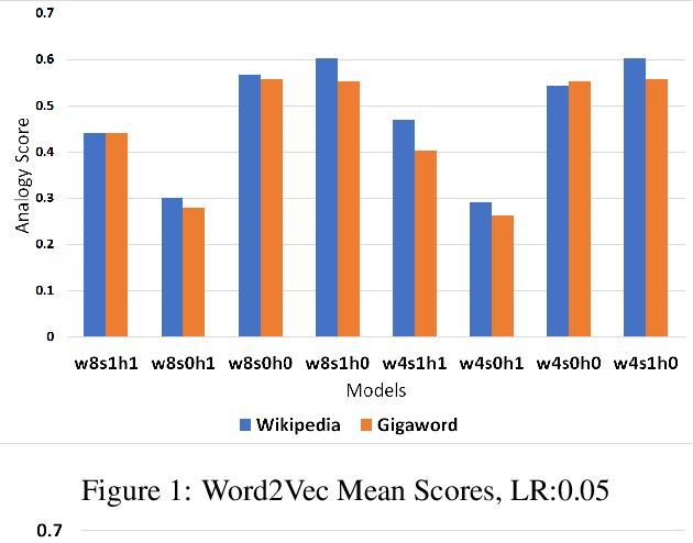 Figure 2 for Corpora Compared: The Case of the Swedish Gigaword & Wikipedia Corpora