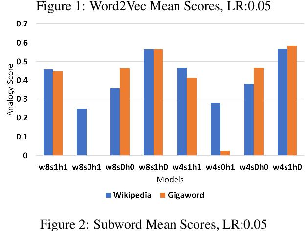 Figure 4 for Corpora Compared: The Case of the Swedish Gigaword & Wikipedia Corpora