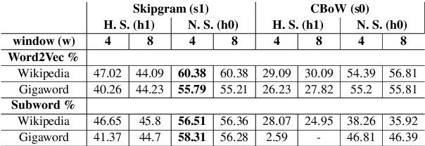 Figure 3 for Corpora Compared: The Case of the Swedish Gigaword & Wikipedia Corpora