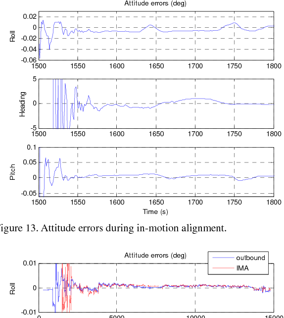 Figure 3 for Versatile Land Navigation Using Inertial Sensors and Odometry: Self-calibration, In-motion Alignment and Positioning
