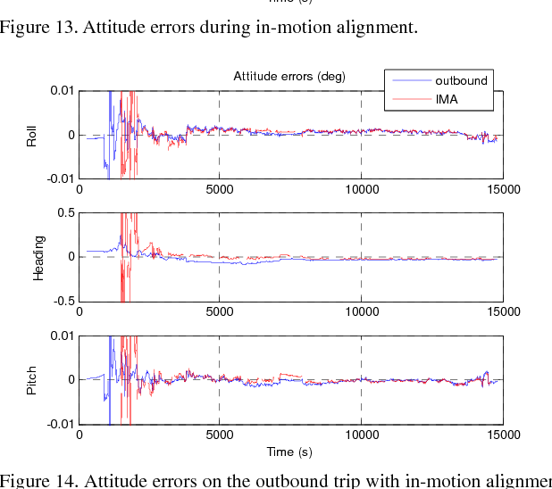 Figure 4 for Versatile Land Navigation Using Inertial Sensors and Odometry: Self-calibration, In-motion Alignment and Positioning