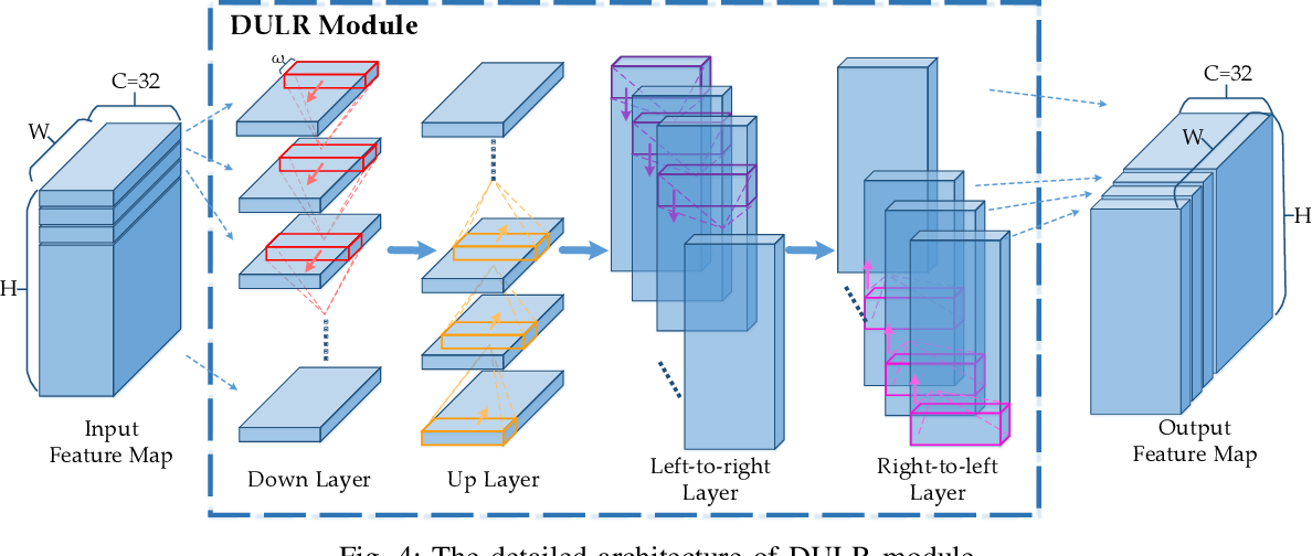 Figure 4 for PCC Net: Perspective Crowd Counting via Spatial Convolutional Network