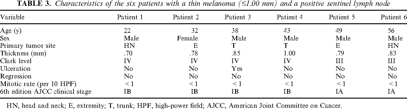 TABLE 3. Characteristics of the six patients with a thin melanoma (£1.00 mm) and a positive sentinel lymph node