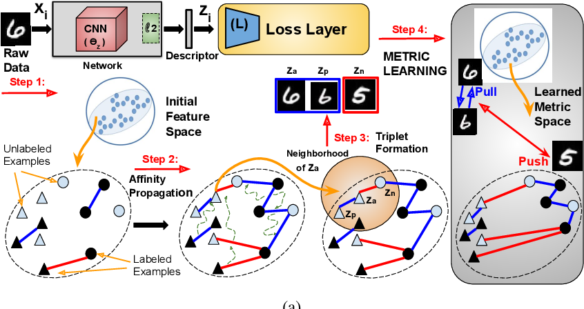 Figure 1 for Semi-Supervised Metric Learning: A Deep Resurrection