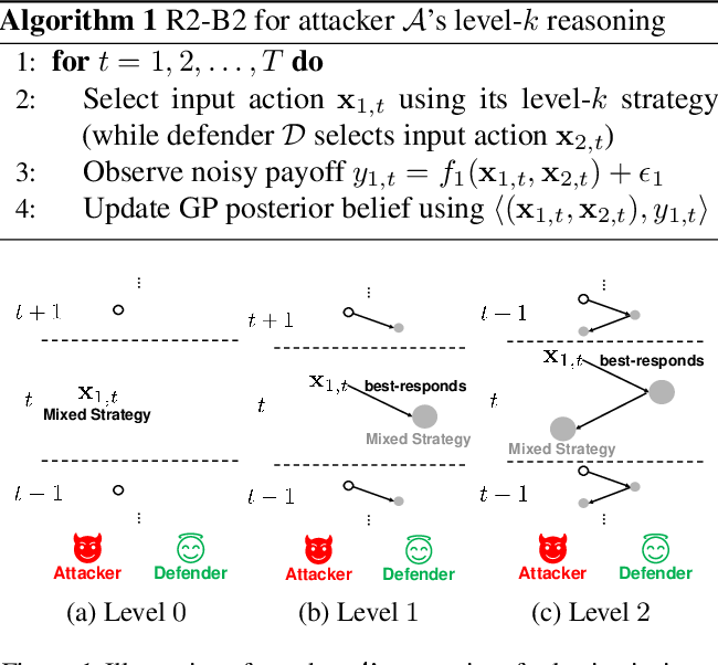 Figure 1 for R2-B2: Recursive Reasoning-Based Bayesian Optimization for No-Regret Learning in Games