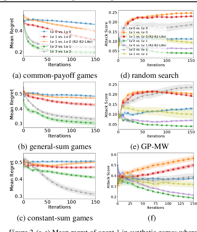 Figure 3 for R2-B2: Recursive Reasoning-Based Bayesian Optimization for No-Regret Learning in Games