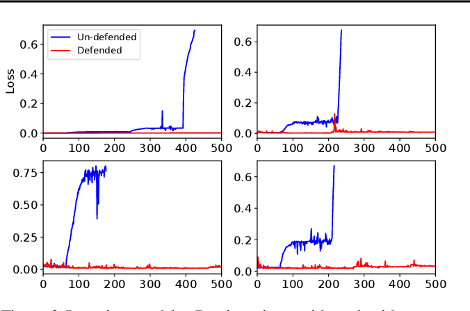 Figure 4 for R2-B2: Recursive Reasoning-Based Bayesian Optimization for No-Regret Learning in Games
