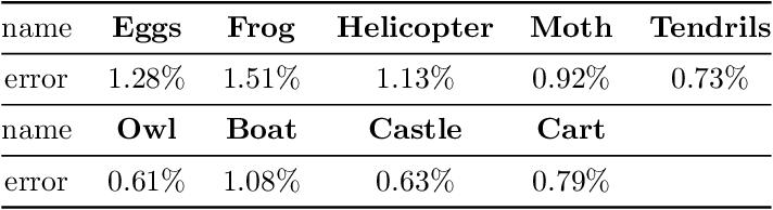Figure 2 for Convex hull algorithms based on some variational models