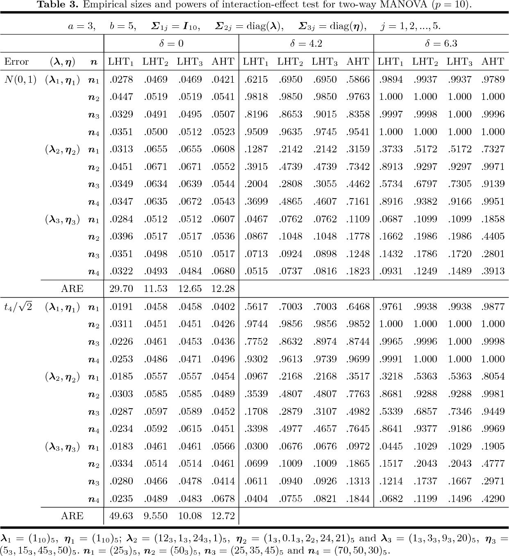 PDF] Modified Tests for Heteroscedastic Two-Way MANOVA - Semantic
