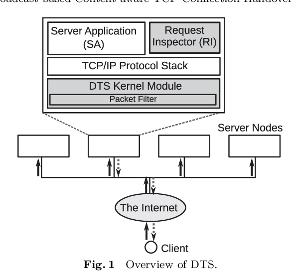 PDF] DTS: Broadcast-based Content-aware TCP Connection