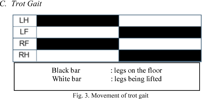 Autonomous quadruped robot locomotion control using inverse