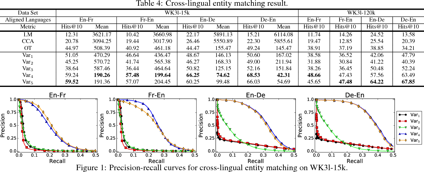 Figure 2 for Multilingual Knowledge Graph Embeddings for Cross-lingual Knowledge Alignment