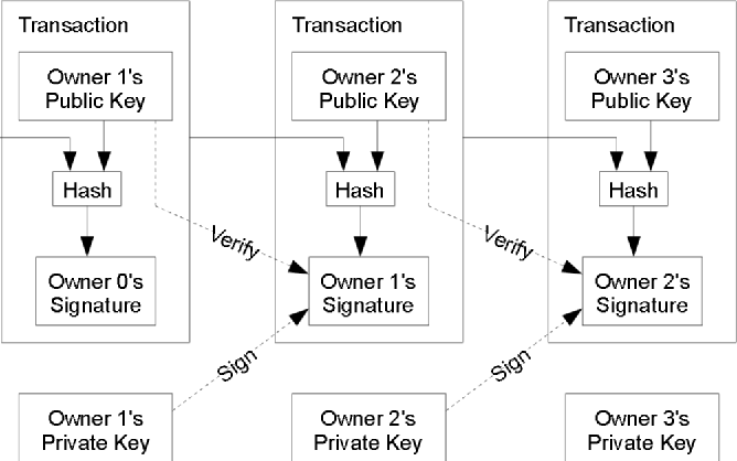 Figure 3 from A Blind-Mixing Scheme for Bitcoin based on an