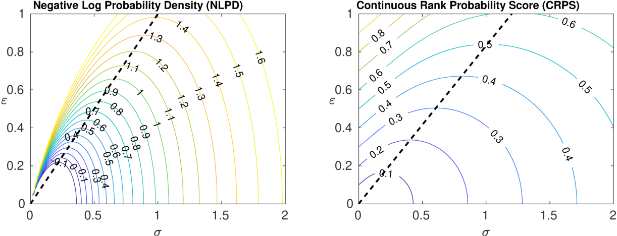 Figure 2 for Estimation of Accurate and Calibrated Uncertainties in Deterministic models
