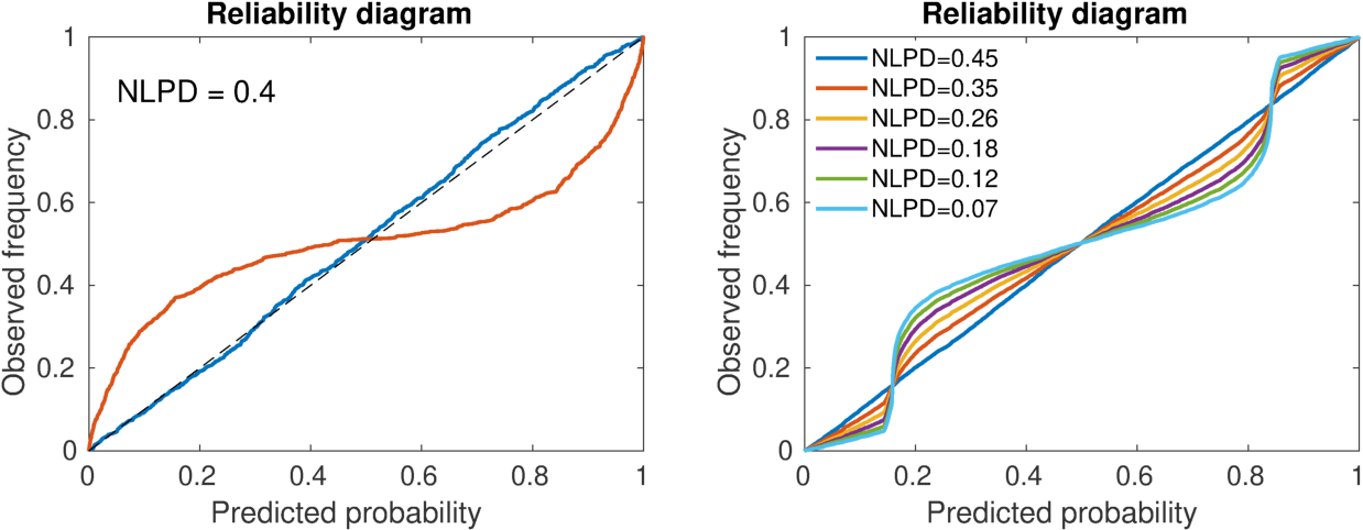Figure 3 for Estimation of Accurate and Calibrated Uncertainties in Deterministic models