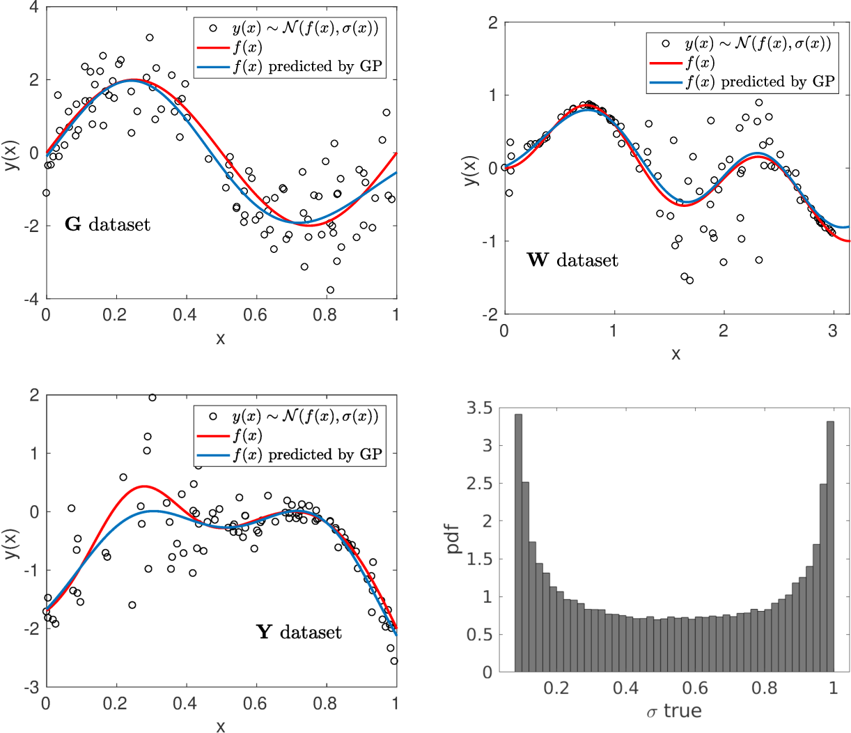 Figure 4 for Estimation of Accurate and Calibrated Uncertainties in Deterministic models