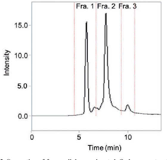 Figure 2 from Development of sugar chain-binding single-chain