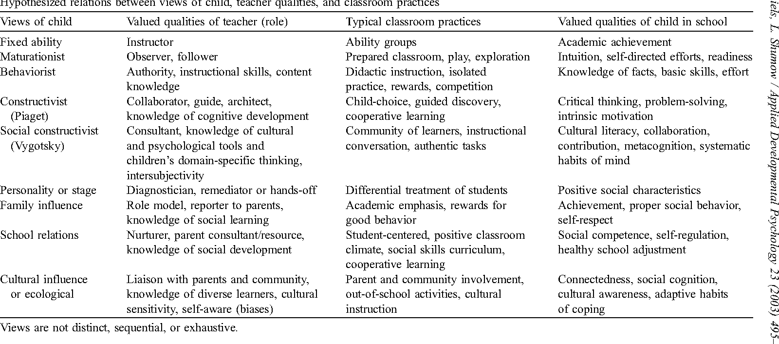 Child development and classroom teaching: a review of the literature