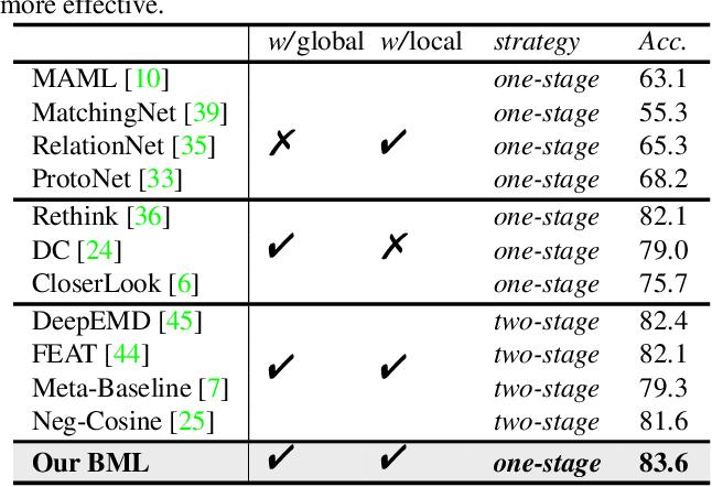 Figure 1 for Binocular Mutual Learning for Improving Few-shot Classification