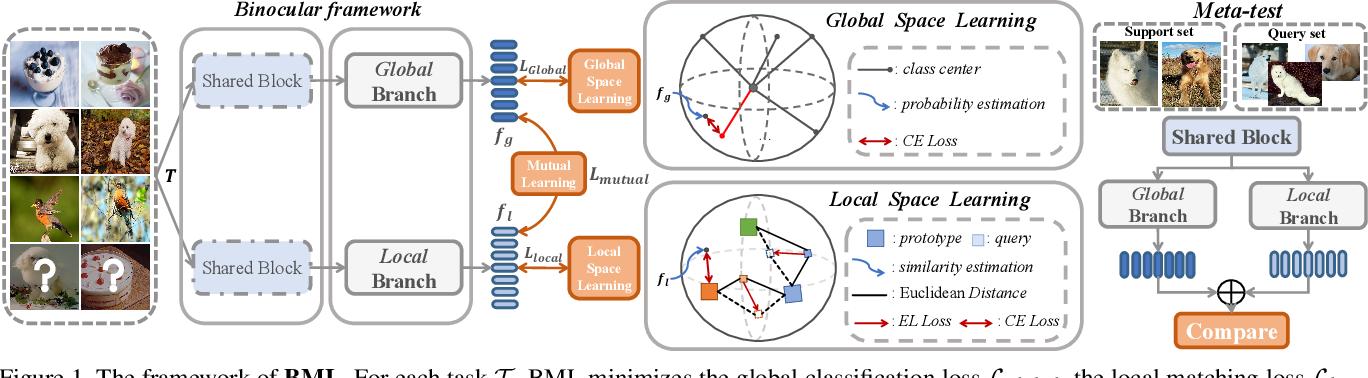 Figure 2 for Binocular Mutual Learning for Improving Few-shot Classification