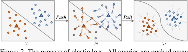 Figure 3 for Binocular Mutual Learning for Improving Few-shot Classification