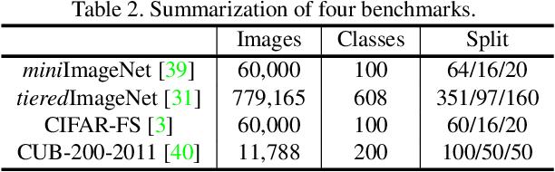 Figure 4 for Binocular Mutual Learning for Improving Few-shot Classification