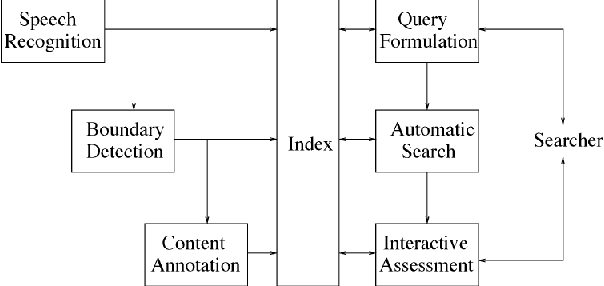 Figure 1 for Challenging the Boundaries of Speech Recognition: The MALACH Corpus