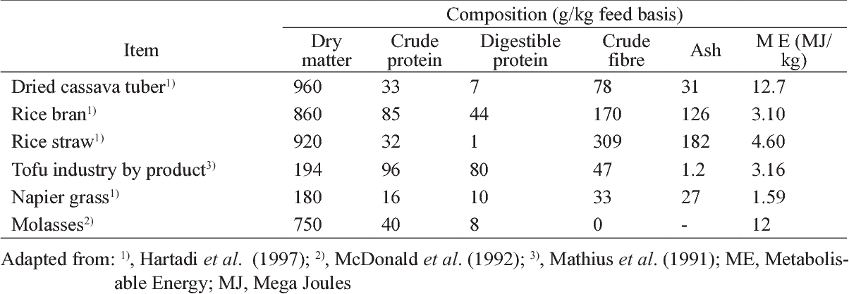 PDF] IMPLEMENTATION OF AN ADEQUATE FEED PRINCIPLE IN THE DIET