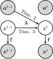 Figure 1 for Discovering Latent Causal Variables via Mechanism Sparsity: A New Principle for Nonlinear ICA
