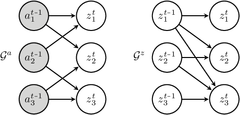 Figure 3 for Discovering Latent Causal Variables via Mechanism Sparsity: A New Principle for Nonlinear ICA